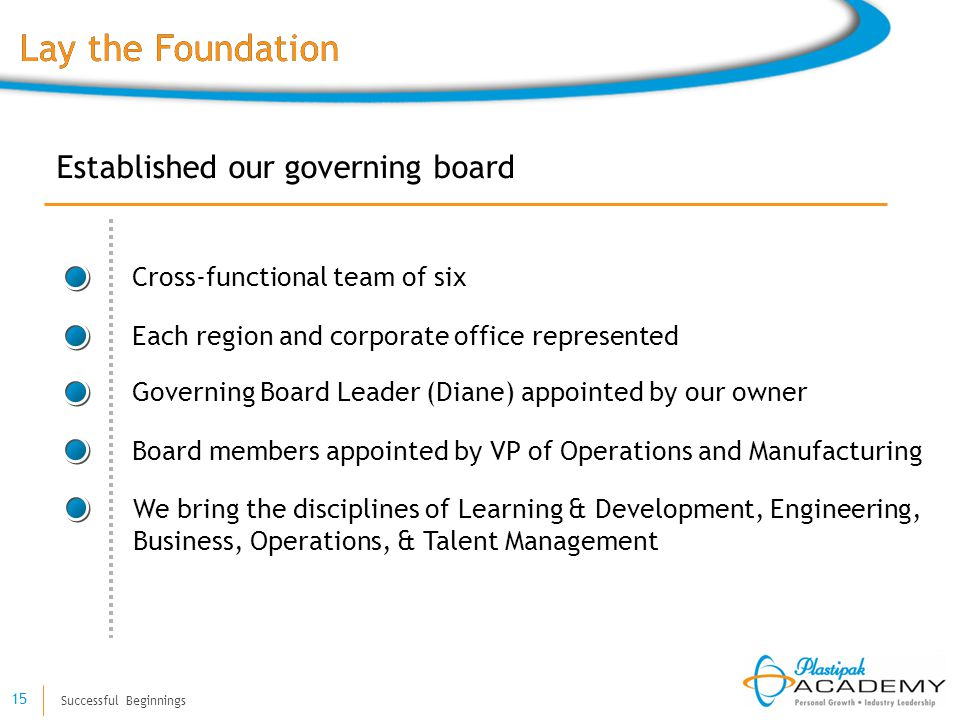 Successful Beginnings 15 Established our governing board Cross-functional team of six Each region and corporate office represented Governing Board Leader (Diane) appointed by our owner Board members appointed by VP of Operations and Manufacturing We bring the disciplines of Learning & Development, Engineering, Business, Operations, & Talent Management Lay the Foundation