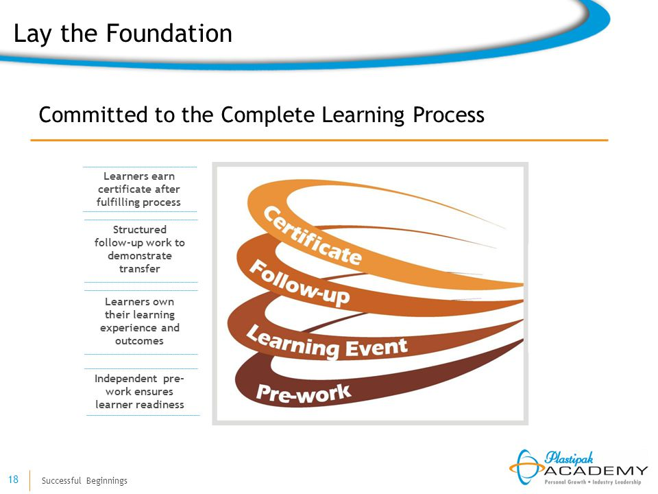 Successful Beginnings 18 Committed to the Complete Learning Process Independent pre- work ensures learner readiness Learners own their learning experi