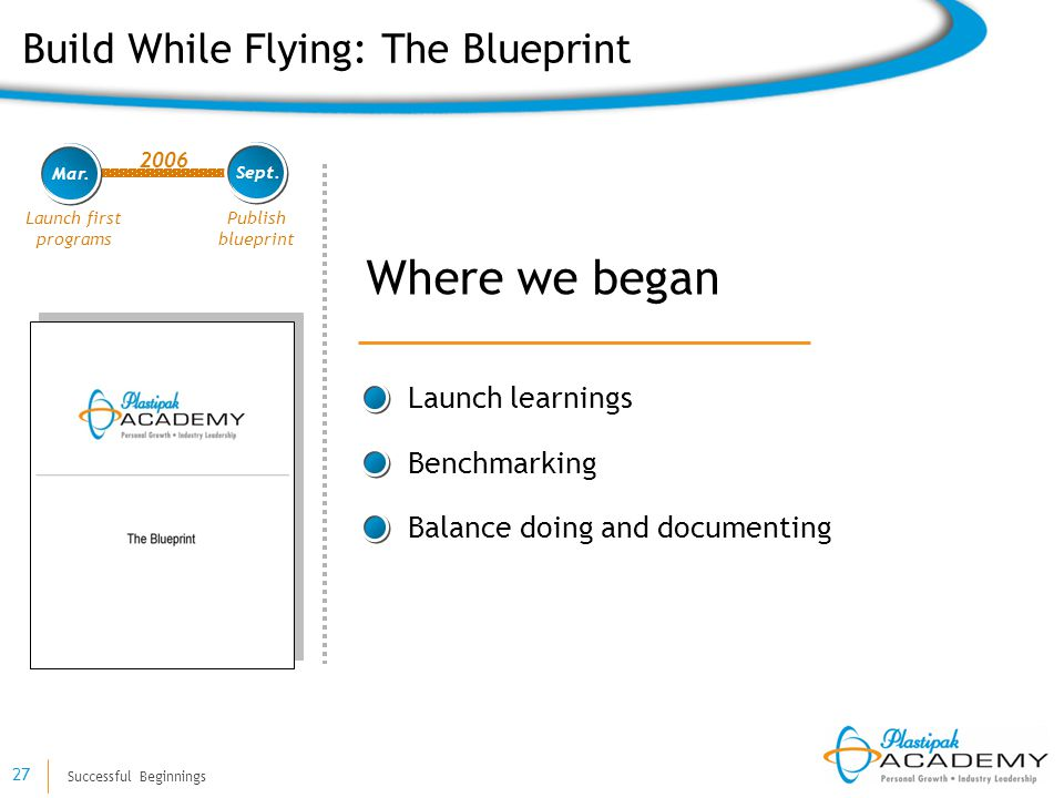 Successful Beginnings 27 Publish blueprint 2006 Launch first programs Mar. Sept. Where we began Build While Flying: The Blueprint Launch learnings Ben