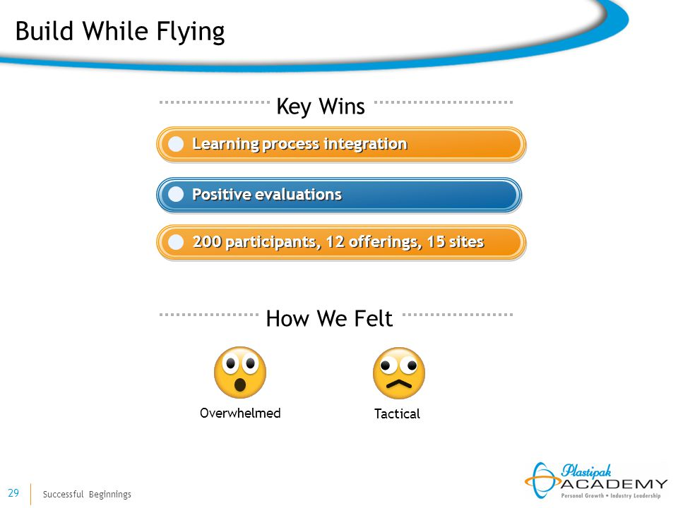 Successful Beginnings 29 Learning process integration Positive evaluations Key Wins Build While Flying How We Felt 200 participants, 12 offerings, 15