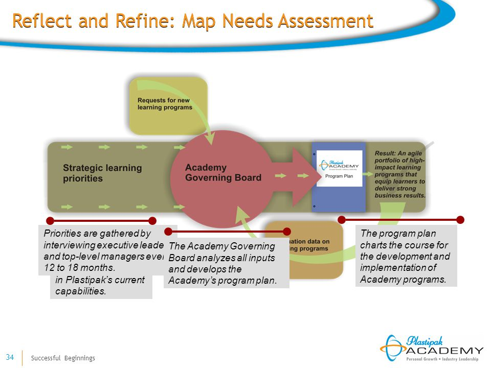 Successful Beginnings 34 Reflect and Refine: Map Needs Assessment Strategic learning priorities are derived from organizational objectives and gaps in Plastipak's current capabilities.