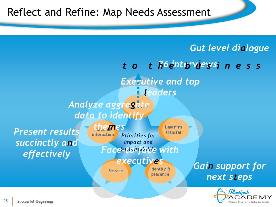 Successful Beginnings 35 Gut level dialogue Reflect and Refine: Map Needs Assessment 26 interviews Executive and top leaders Analyze aggregate data to