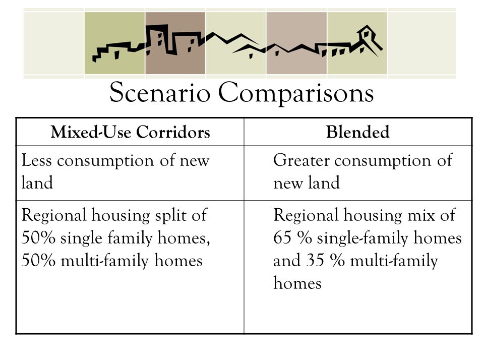 Mixed-Use CorridorsBlended Less consumption of new land Greater consumption of new land Regional housing split of 50% single family homes, 50% multi-family homes Regional housing mix of 65 % single-family homes and 35 % multi-family homes Scenario Comparisons