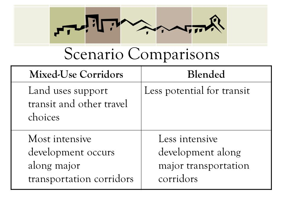 Mixed-Use CorridorsBlended Land uses support transit and other travel choices Less potential for transit Most intensive development occurs along major transportation corridors Less intensive development along major transportation corridors Scenario Comparisons