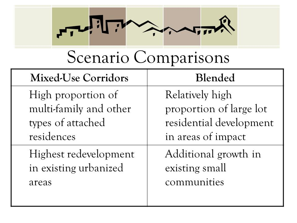 Mixed-Use CorridorsBlended High proportion of multi-family and other types of attached residences Relatively high proportion of large lot residential development in areas of impact Highest redevelopment in existing urbanized areas Additional growth in existing small communities Scenario Comparisons