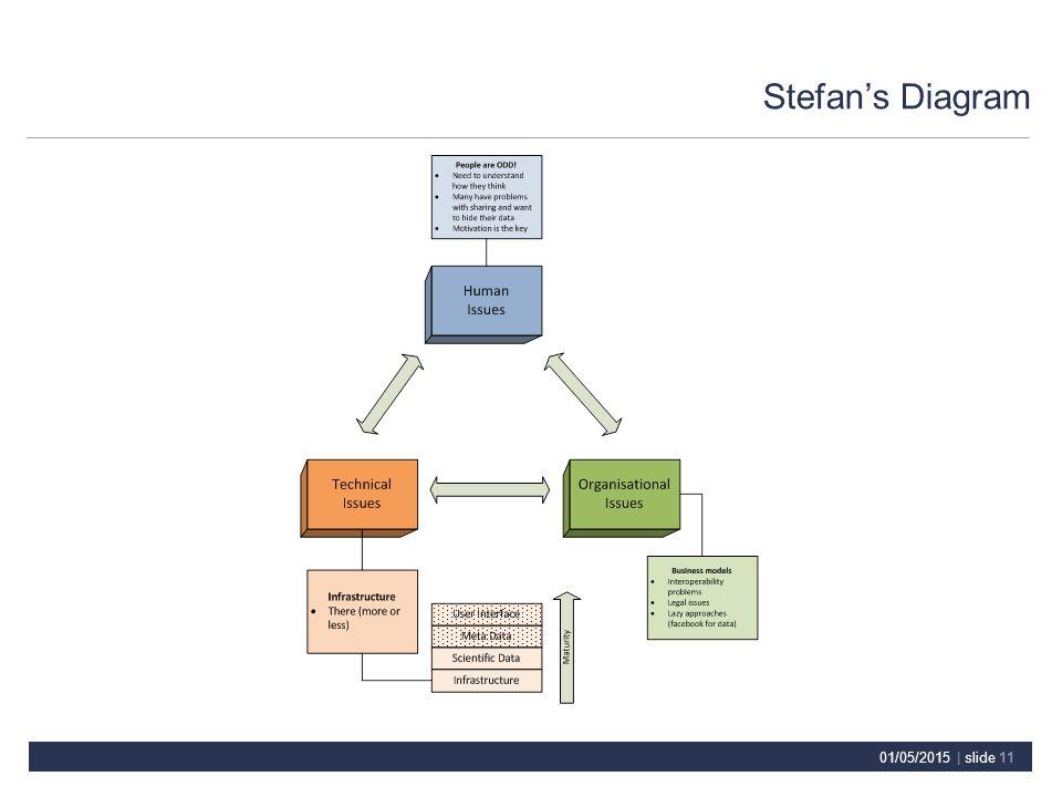 Stefan's Diagram 01/05/2015 | slide 11