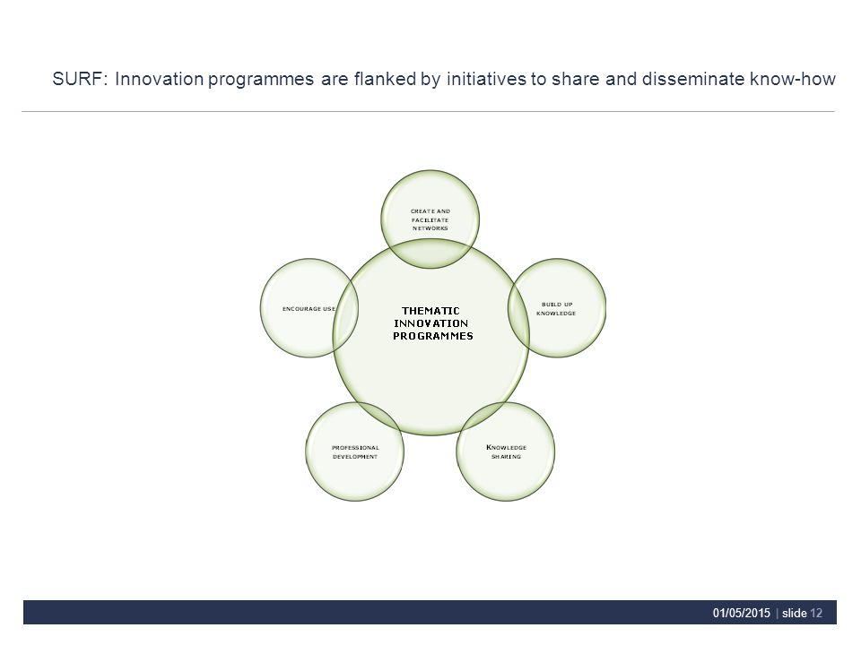 SURF: Innovation programmes are flanked by initiatives to share and disseminate know-how 01/05/2015 | slide 12