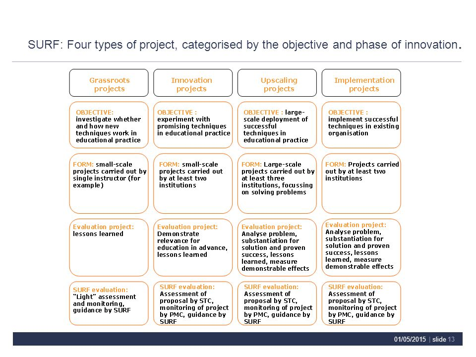 SURF: Four types of project, categorised by the objective and phase of innovation.