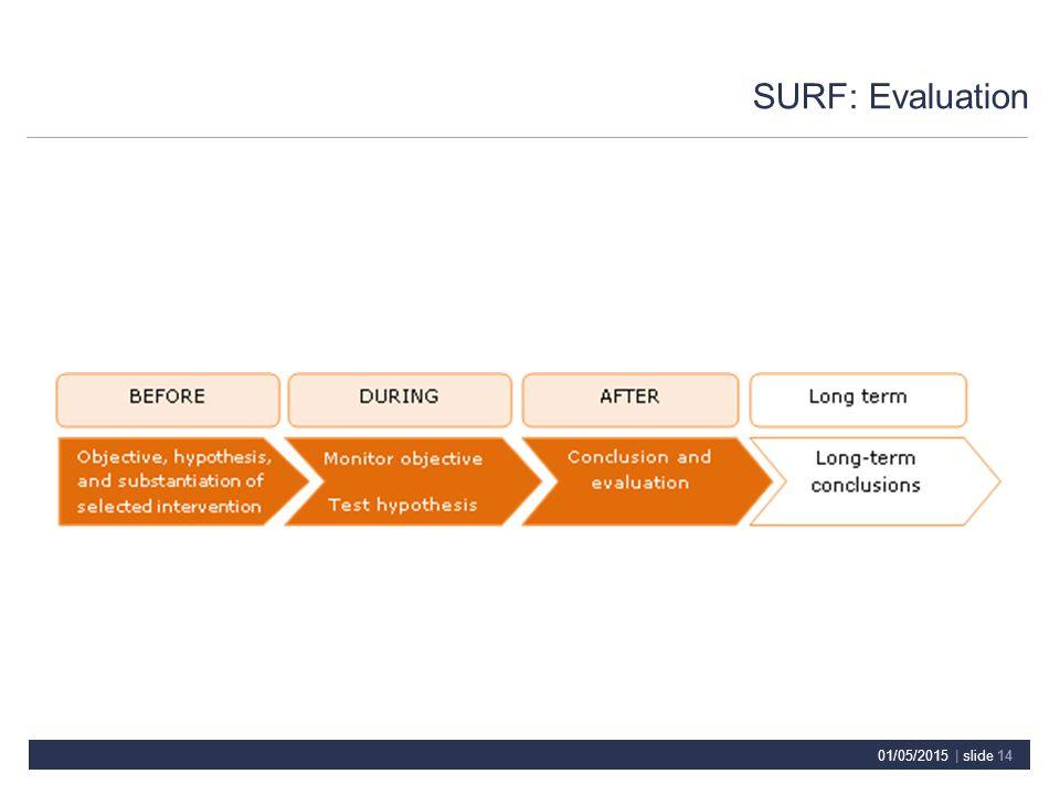 SURF: Evaluation 01/05/2015 | slide 14