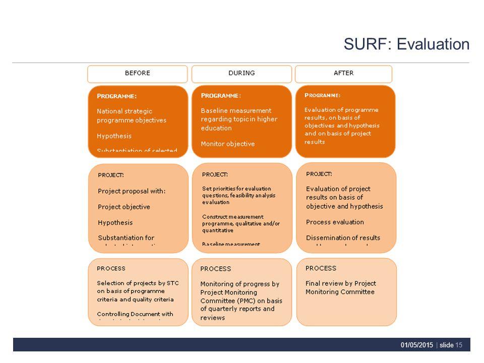 SURF: Evaluation 01/05/2015 | slide 15