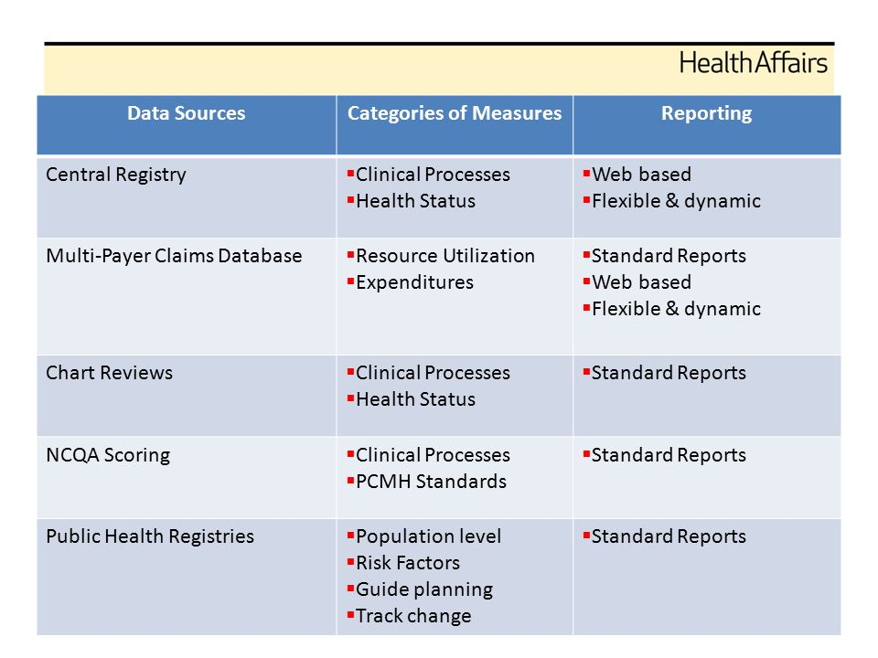 Data SourcesCategories of MeasuresReporting Central Registry  Clinical Processes  Health Status  Web based  Flexible & dynamic Multi-Payer Claims Database  Resource Utilization  Expenditures  Standard Reports  Web based  Flexible & dynamic Chart Reviews  Clinical Processes  Health Status  Standard Reports NCQA Scoring  Clinical Processes  PCMH Standards  Standard Reports Public Health Registries  Population level  Risk Factors  Guide planning  Track change  Standard Reports