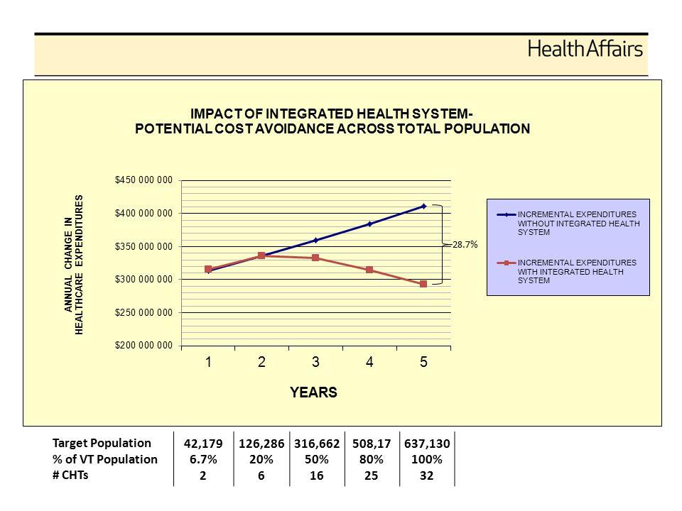 Target Population % of VT Population # CHTs 42,179 6.7% 2 126,286 20% 6 316,662 50% 16 508,17 80% 25 637,130 100% 32