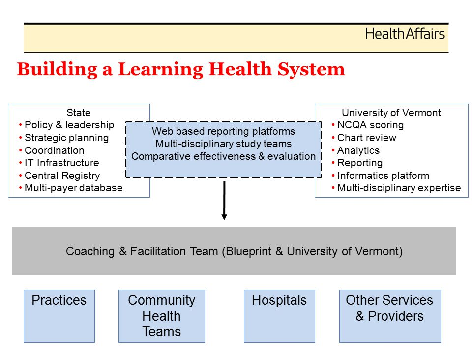 Building a Learning Health System State Policy & leadership Strategic planning Coordination IT Infrastructure Central Registry Multi-payer database University of Vermont NCQA scoring Chart review Analytics Reporting Informatics platform Multi-disciplinary expertise Web based reporting platforms Multi-disciplinary study teams Comparative effectiveness & evaluation PracticesCommunity Health Teams HospitalsOther Services & Providers Coaching & Facilitation Team (Blueprint & University of Vermont)