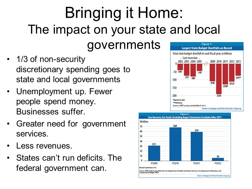 Bringing it Home: The impact on your state and local governments 1/3 of non-security discretionary spending goes to state and local governments Unemployment up.