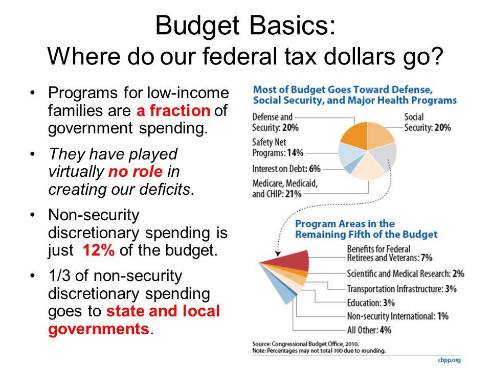 Budget Basics: Where do our federal tax dollars go.