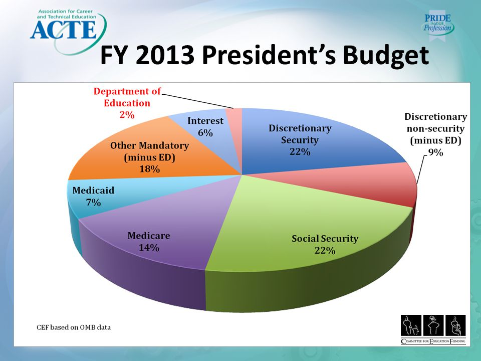 FY 2013 President's Budget