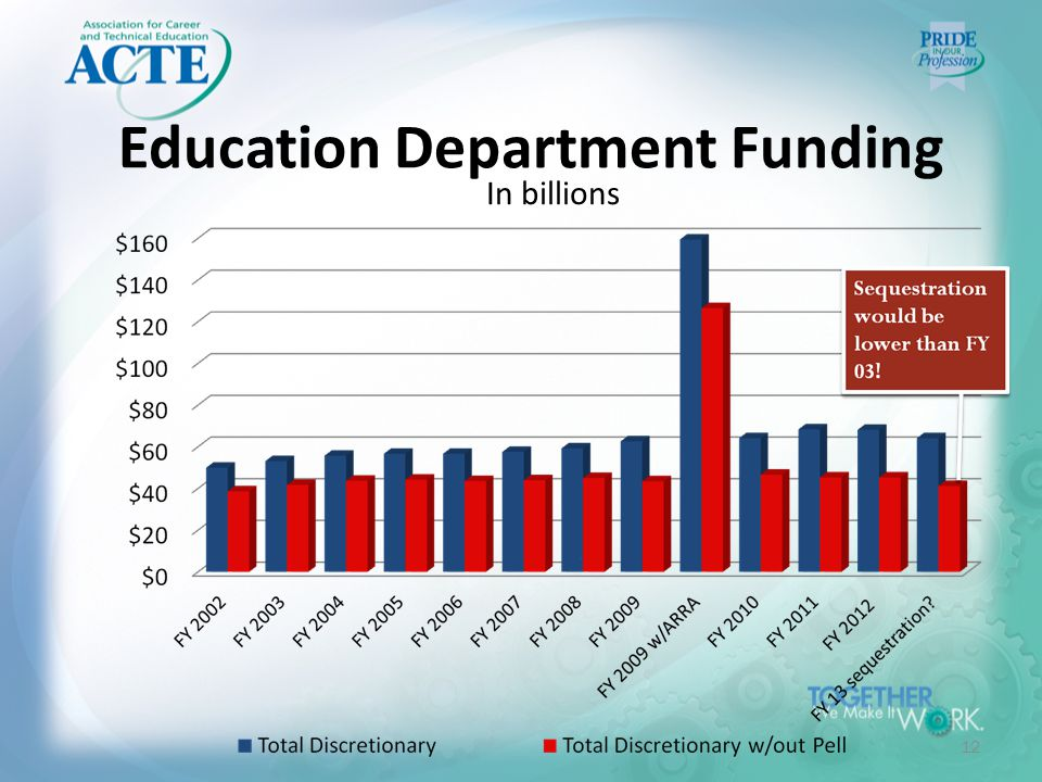 Education Department Funding 12 In billions