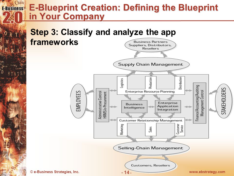 © e-Business Strategies, Inc.www.ebstrategy.com - 15 - E-Blueprint Creation: Defining the Blueprint in Your Company Example of App Framework Project: B2B portal Credit Availability Price Web-based order capture tools Customer prioritization Price management and invoicing Returns and claims Service & Warranty Payment Strategic Profitability analysis Multi sourcing Multi shipping Distribution B2B Portal