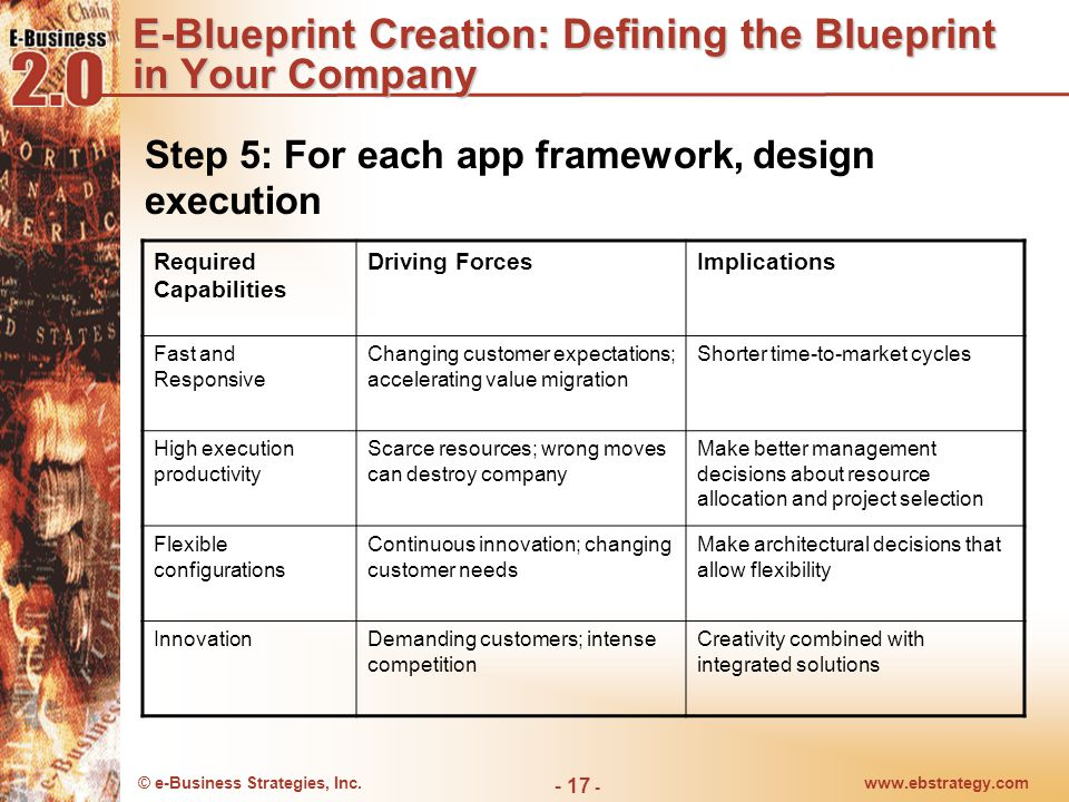 © e-Business Strategies, Inc.www.ebstrategy.com - 18 - E-Blueprint Creation: Defining the Blueprint in Your Company Elements of an execution map E-Business Blueprint Execution Plan Development Blueprint Customer Blueprint Integration Blueprint People and Critical Skills Map Technology Map Project & Application s Map Process Reengineering Map Infostructure Map Legacy Integration Map Application Integration Map Customer Needs Profile Map Adoption Management Map Product Versioning Map Vision & Priorities Map Develop- ment Tactical Plan Integration Tactical Plan Customer Experience Tactical Plan0 Application Framework Map