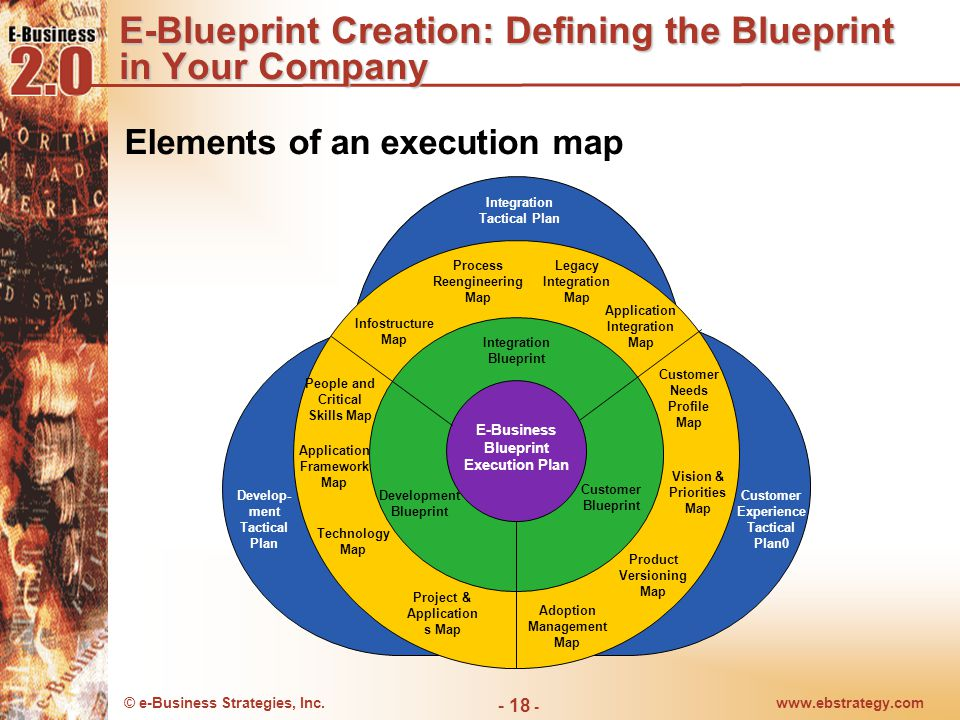 © e-Business Strategies, Inc.www.ebstrategy.com - 19 - e-Blueprint Facilitation: Making a Business Case for Action Execution Target: Focused on Customer Needs and Change Legacy Infrastructure New Framework Investments Evergreen Blueprint Business Case Projects in Pipeline Customer Pain Competition