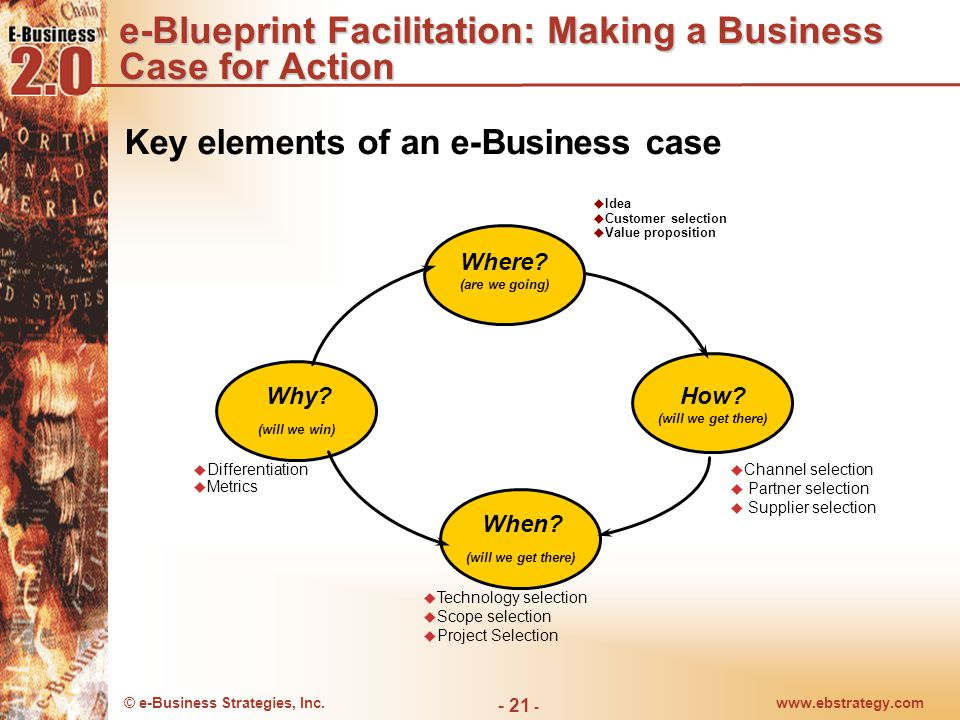 © e-Business Strategies, Inc.www.ebstrategy.com - 22 - e-Blueprint Facilitation: Making a Business Case for Action Changing a firm's business strategy tantamount to committing money and HR in face of business risk and uncertainty –Preliminary assessment of scope can mitigate concerns Elements of preliminary scope –Organizational –High-level app architecture –High-level project plan –Resource requirements Detailed feasibility analysis next –Financial –Organization and cultural –Technical –Suppliers, partners, customers