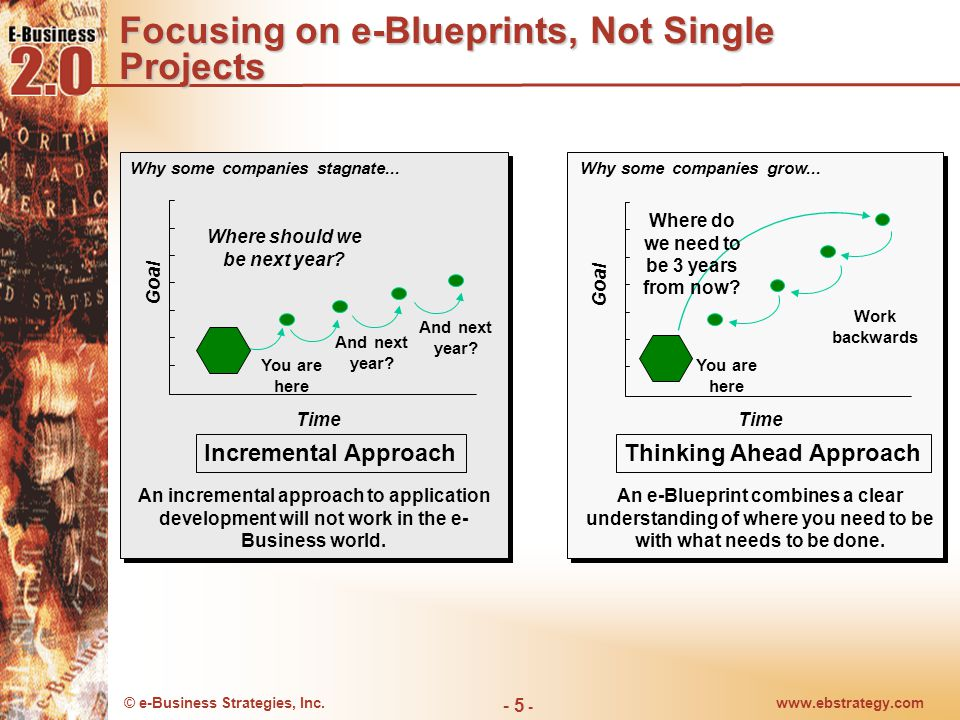 © e-Business Strategies, Inc.www.ebstrategy.com - 5 - Focusing on e-Blueprints, Not Single Projects Work backwards Time Thinking Ahead Approach An e-B