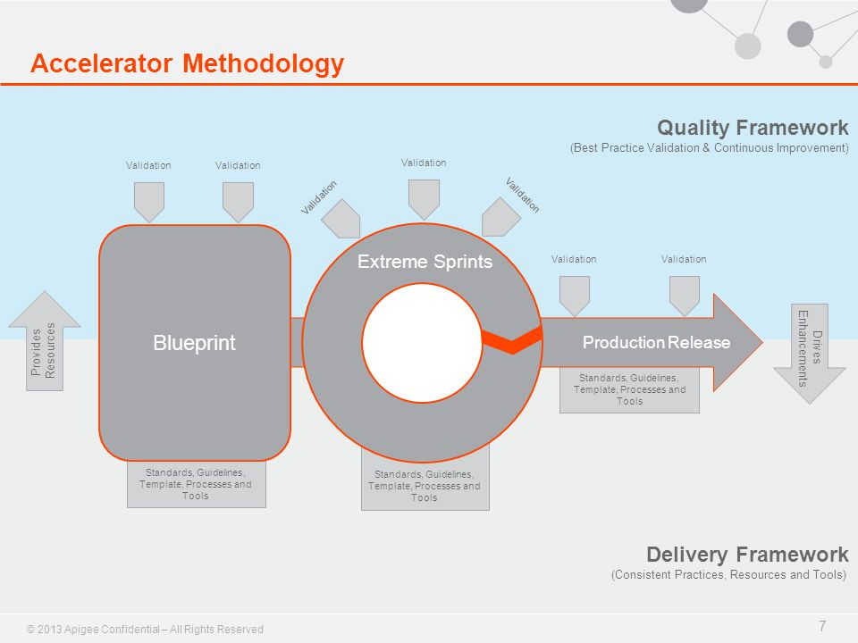 © 2013 Apigee Confidential – All Rights Reserved Accelerator Methodology 7 Validation Quality Framework (Best Practice Validation & Continuous Improvement) Delivery Framework (Consistent Practices, Resources and Tools) Provides Resources Drives Enhancements Validation Standards, Guidelines, Template, Processes and Tools Production Release Extreme Sprints Blueprint