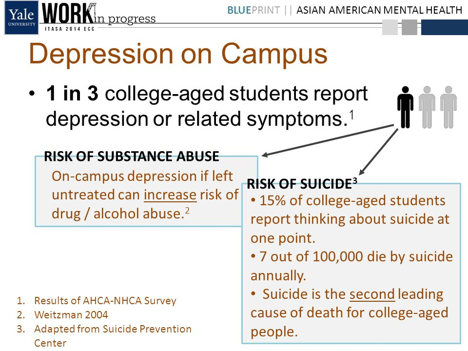 BLUEPRINT || ASIAN AMERICAN MENTAL HEALTH 1 in 3 college-aged students report depression or related symptoms.
