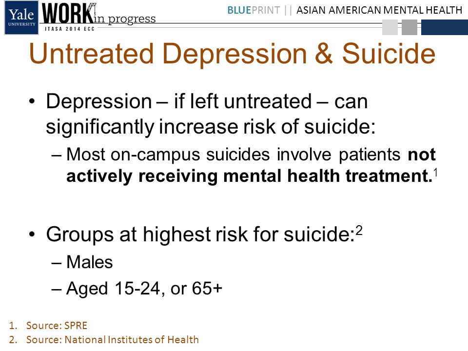 BLUEPRINT || ASIAN AMERICAN MENTAL HEALTH Untreated Depression & Suicide Depression – if left untreated – can significantly increase risk of suicide: –Most on-campus suicides involve patients not actively receiving mental health treatment.