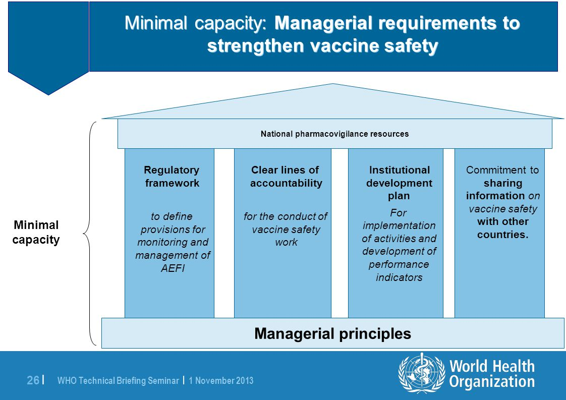 WHO Technical Briefing Seminar | 1 November 2013 26 | Minimal Capacity includes: Minimal capacity: Managerial requirements to strengthen vaccine safety Managerial principles Clear lines of accountability for the conduct of vaccine safety work Institutional development plan For implementation of activities and development of performance indicators Commitment to sharing information on vaccine safety with other countries.
