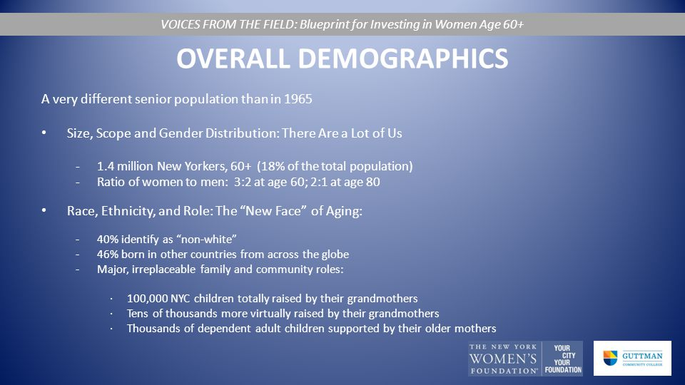 OVERALL DEMOGRAPHICS A very different senior population than in 1965 Size, Scope and Gender Distribution: There Are a Lot of Us -1.4 million New Yorkers, 60+ (18% of the total population) -Ratio of women to men: 3:2 at age 60; 2:1 at age 80 Race, Ethnicity, and Role: The New Face of Aging: -40% identify as non-white -46% born in other countries from across the globe -Major, irreplaceable family and community roles: ∙100,000 NYC children totally raised by their grandmothers ∙Tens of thousands more virtually raised by their grandmothers ∙Thousands of dependent adult children supported by their older mothers VOICES FROM THE FIELD: Blueprint for Investing in Women Age 60+