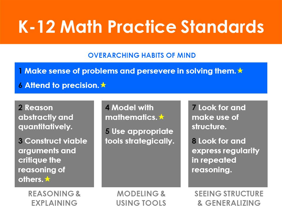College and Career Readiness Common Core Mathematics Standards Common Core Mathematics Standards Practice Standards Practice Standards Content Standar
