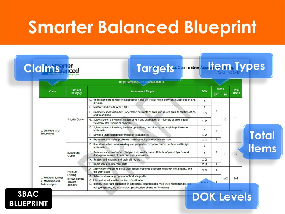 Smarter Balanced Claims Claims are groups of test questions that measure similar or related knowledge or skills… - Smarter Balanced Assessment Consortium (SBAC)
