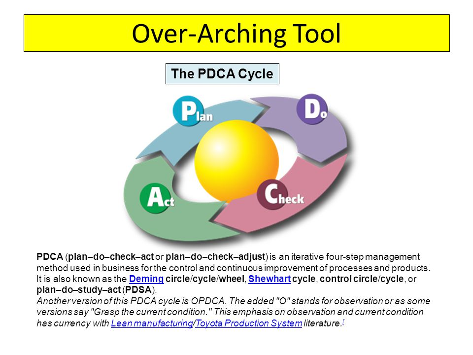 Over-Arching Tool PDCA (plan–do–check–act or plan–do–check–adjust) is an iterative four-step management method used in business for the control and continuous improvement of processes and products.