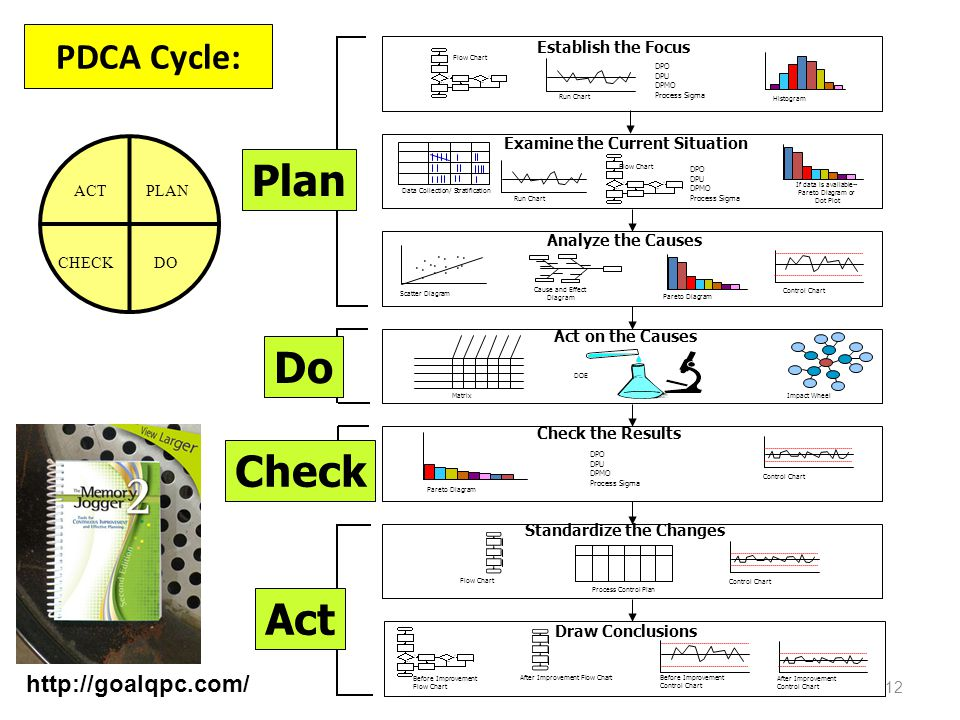 12 PDCA Cycle: Establish the Focus Act on the Causes Check the Results Standardize the Changes Draw Conclusions Examine the Current Situation Analyze the Causes Flow Chart After Improvement Control Chart Before Improvement Control Chart Control Chart Run Chart Pareto Diagram After Improvement Flow Chart Matrix Impact Wheel DOE Cause and Effect Diagram...............