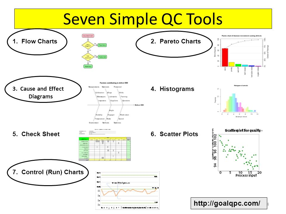 Seven Simple QC Tools 3. Cause and Effect Diagrams 14 http://goalqpc.com/ 2.
