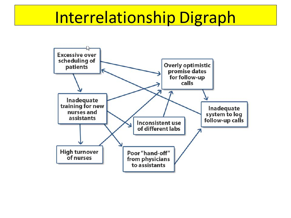 Interrelationship Digraph