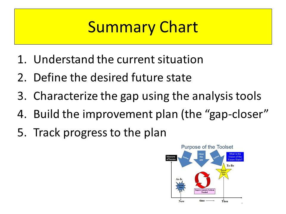 Summary Chart 1.Understand the current situation 2.Define the desired future state 3.Characterize the gap using the analysis tools 4.Build the improve