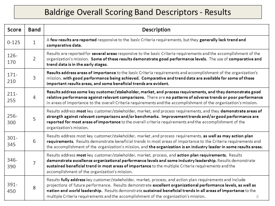 Baldrige Overall Scoring Band Descriptors - Results ScoreBandDescription 0-1251 A few results are reported responsive to the basic Criteria requirements, but they generally lack trend and comparative data.