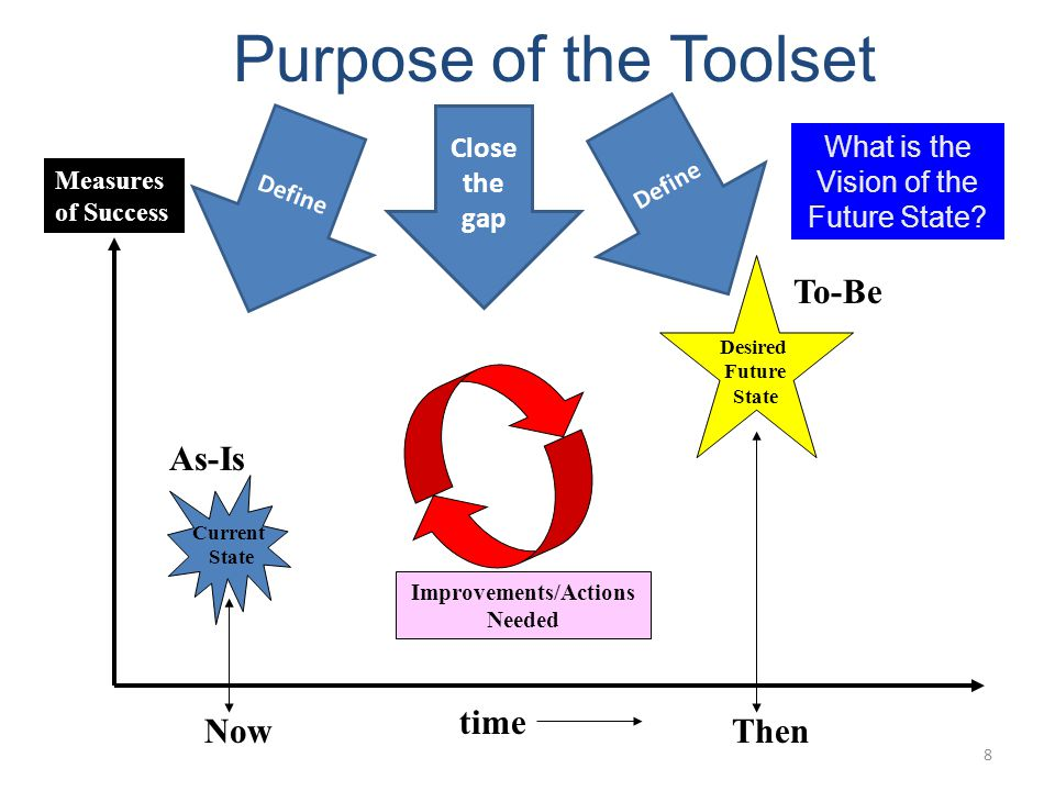 8 Purpose of the Toolset time Current State Desired Future State As-Is To-Be Measures of Success Now What is the Vision of the Future State? Improveme