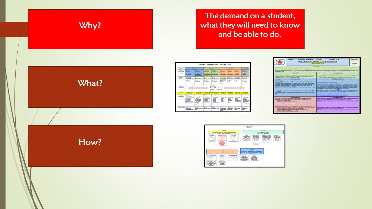 How What Why The demand on a student, what they will need to know and be able to do.