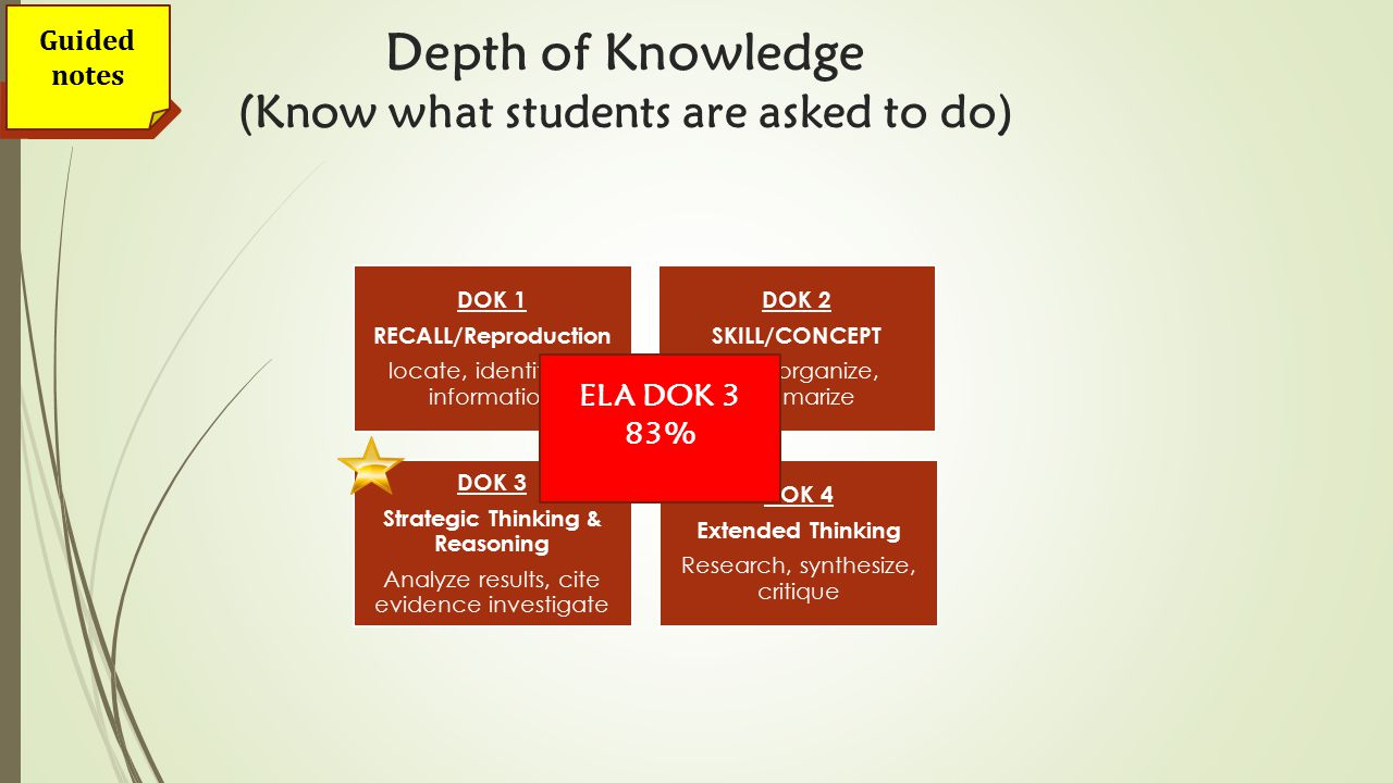 Guided notes Depth of Knowledge (Know what students are asked to do) DOK 1 RECALL/Reproduction locate, identify, list information DOK 2 SKILL/CONCEPT Infer, organize, summarize DOK 3 Strategic Thinking & Reasoning Analyze results, cite evidence investigate DOK 4 Extended Thinking Research, synthesize, critique ELA DOK 3 83%