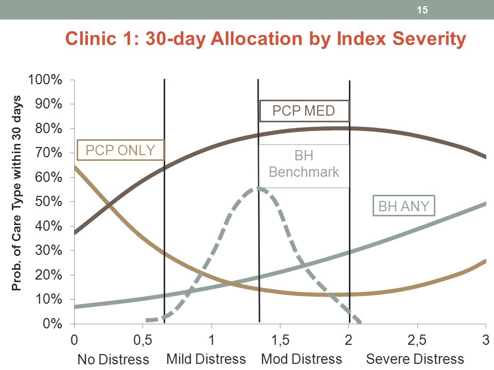 Clinic 1: 30-day Allocation by Index Severity 15 No Distress Mild DistressMod DistressSevere Distress