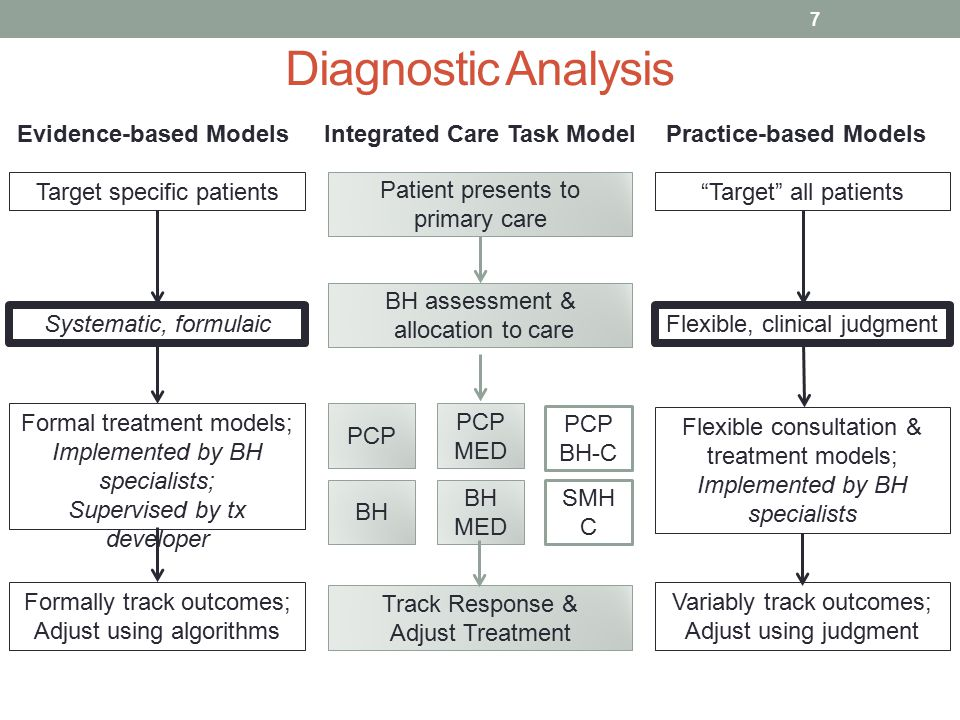 Diagnostic Analysis 7 Evidence-based Models Target specific patients Systematic, formulaic Formal treatment models; Implemented by BH specialists; Supervised by tx developer Formally track outcomes; Adjust using algorithms Practice-based Models Target all patients Flexible, clinical judgment Flexible consultation & treatment models; Implemented by BH specialists Variably track outcomes; Adjust using judgment Patient presents to primary care BH assessment & allocation to care PCP BH PCP MED PCP BH-C BH MED SMH C Track Response & Adjust Treatment Integrated Care Task Model