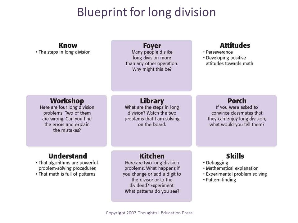 Blueprint for long division Copyright 2007 Thoughtful Education Press