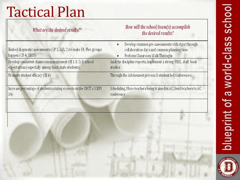 Tactical Plan