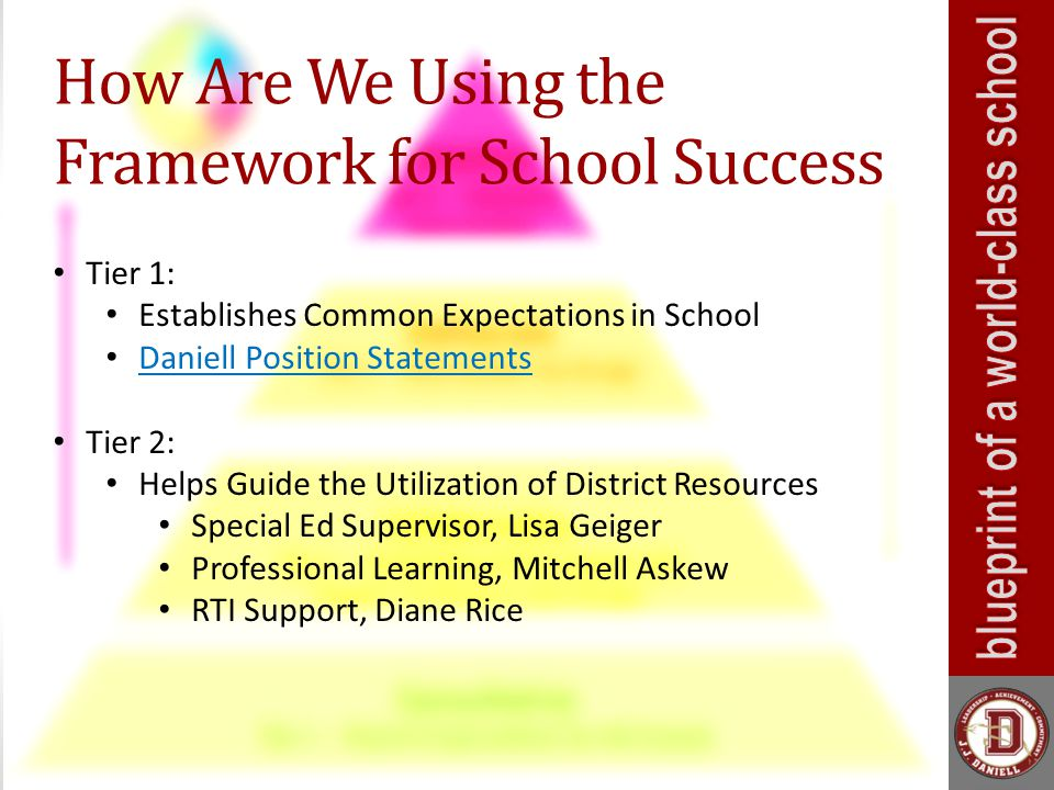 How Are We Using the Framework for School Success Tier 1: Establishes Common Expectations in School Daniell Position Statements Tier 2: Helps Guide the Utilization of District Resources Special Ed Supervisor, Lisa Geiger Professional Learning, Mitchell Askew RTI Support, Diane Rice