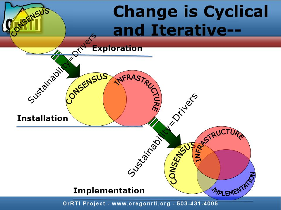 Change is Cyclical and Iterative-- Installation Exploration Implementation Sustainability=Drivers