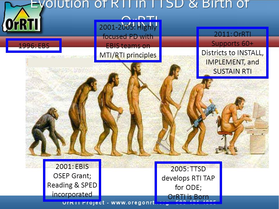 Evolution of RTI in TTSD & Birth of OrRTI 1996: EBS 2001-2005: Highly focused PD with EBIS teams on MTI/RTI principles 2005: TTSD develops RTI TAP for ODE; OrRTI is Born 2011: OrRTI Supports 60+ Districts to INSTALL, IMPLEMENT, and SUSTAIN RTI 2001: EBIS OSEP Grant; Reading & SPED incorporated