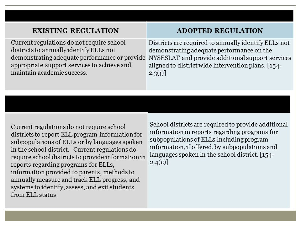 INTERVENTION SUPPORT FOR ELLS EXISTING REGULATIONADOPTED REGULATION Current regulations do not require school districts to annually identify ELLs not